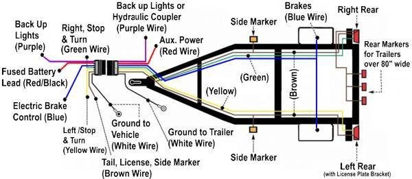 7 way trailer rv plug diagram ajs truck trailer center similiar keystone rv wiring diagram keywords wiring diagram asfbconference2016 Images