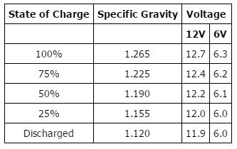 Battery Charge Voltage Specs