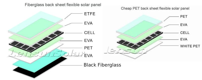 ETFE vs PET films