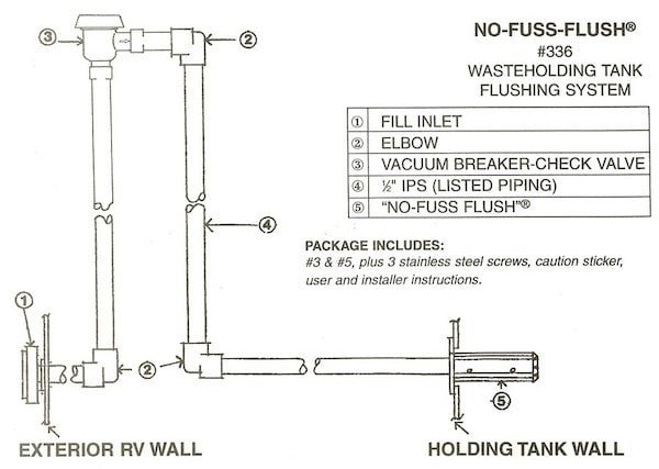 No Fuss Flush Diagram