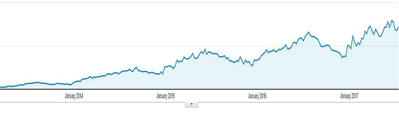Love Your RV Blog growth graph
