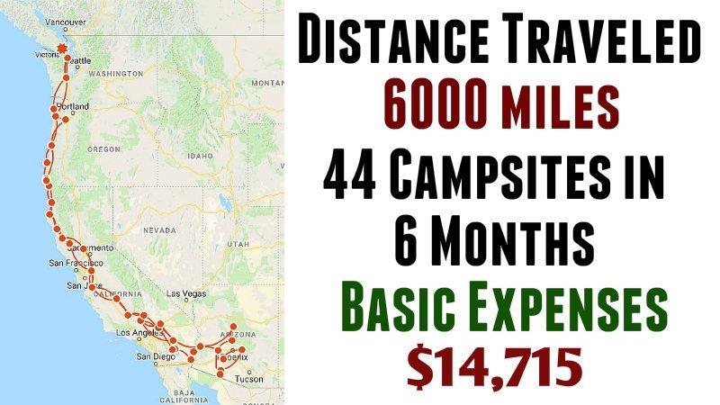Snowbird Trip Basic Expenses